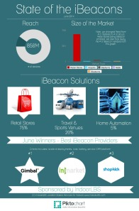 State of the iBeacons Infographic June 2014(1)